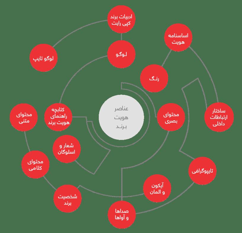 تدوین سند هویت برند و هویت سازمانی