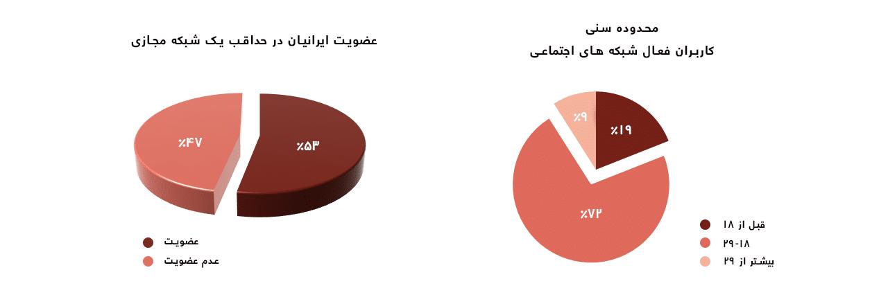 عضویت ایرانیان در شبکه های اجتماعی