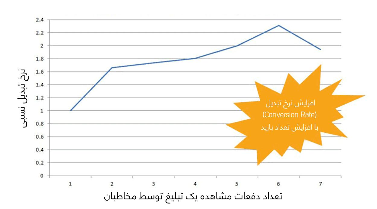 افزایش نرخ تبدیل با افزایش دفعات بازدید
