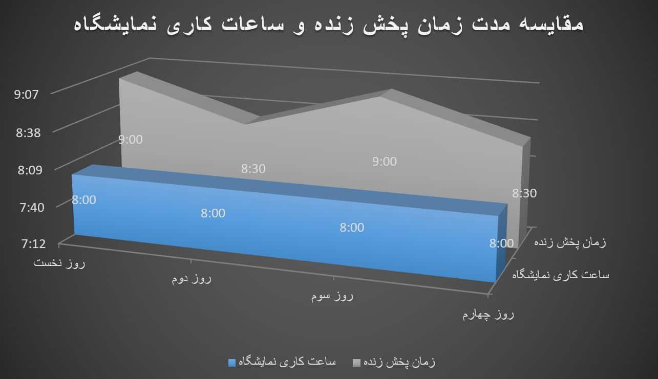 مقایسه مدت زمان پخش زنده در زمان کاری نمایشگاه