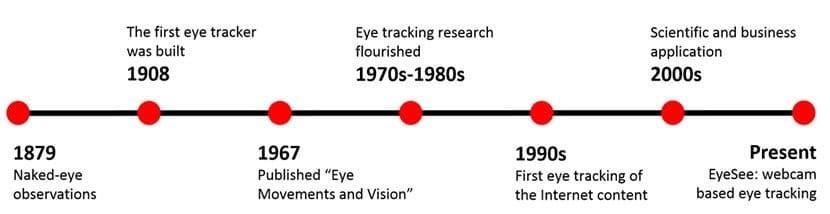 تاریخچه ردیابی چشم